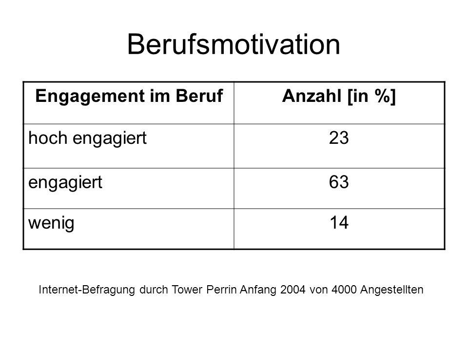 Berufsmotivation Engagement im Beruf Anzahl [in %] hoch engagiert 23